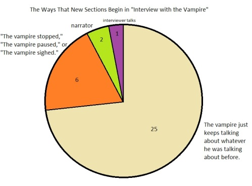 "For the record, ""The vampire stopped/paused"" is the most irritating, because it appears in like 3 consecutive chapters so you can't help noticing the repetition."
